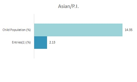 Bar Graph 2019 Disparity Indices by Ethnicity: Asian/Pacific Islander