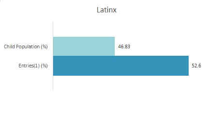 Bar Graph 2019 Disparity Indices by Ethnicity: Latinx